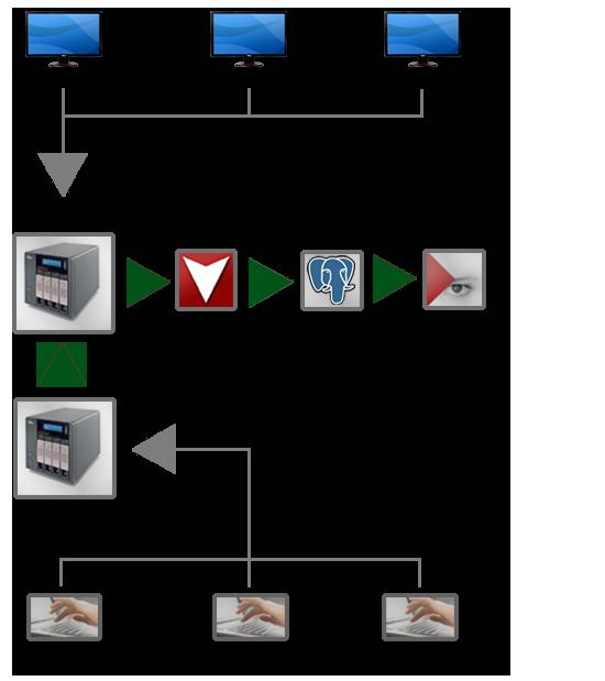 Schéma fungování monitorovacího systému Asistent